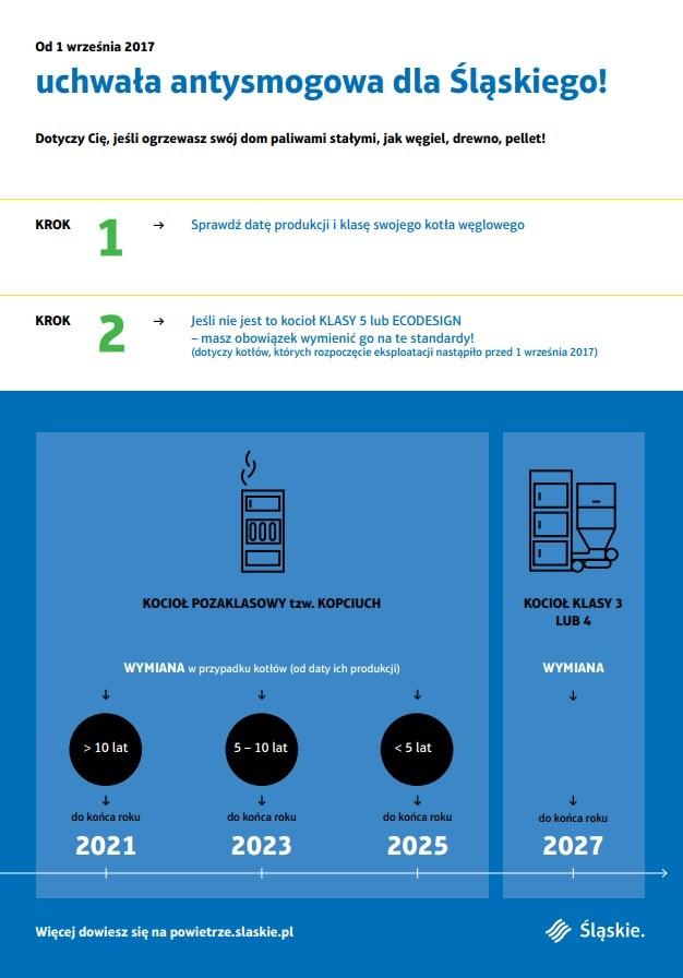 Uchwałą antysmogowa - infografika